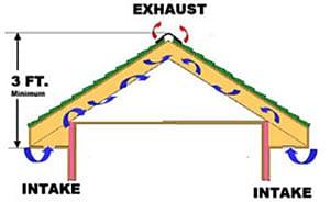 attic ventilation - Attic Ventilation